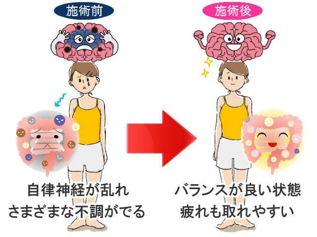 自律神経,改善